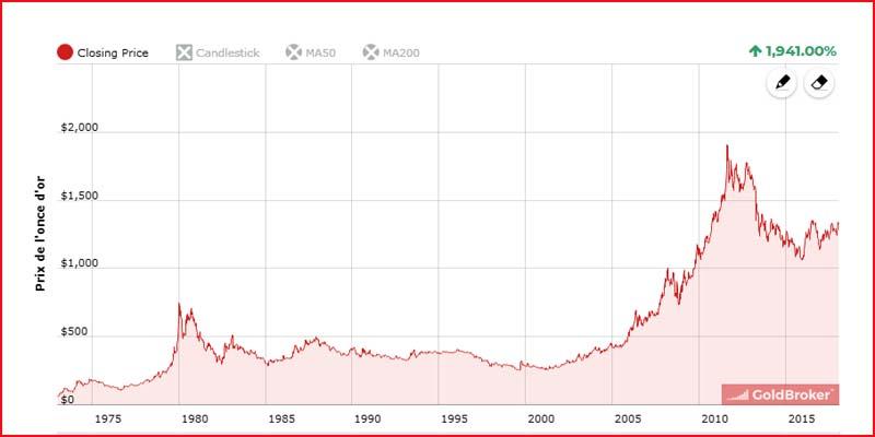 Variations du cours de l'or depuis 1973