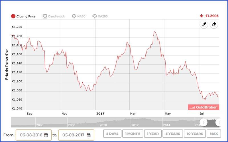 Le cours de l'or étant au plus bas depuis 1 an, il est temps d'en acheter maintenant