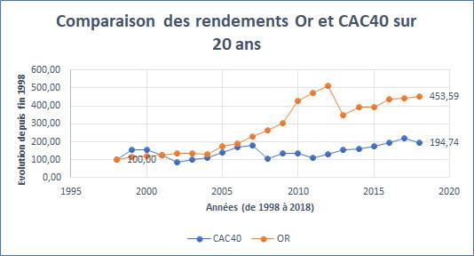 Evolutions des cours de l'Or et du CAC40 sur 20 ans