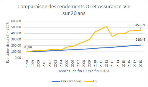 Performances relatives sur 20 ans entre un placement en or et un placement en Assurance-Vie