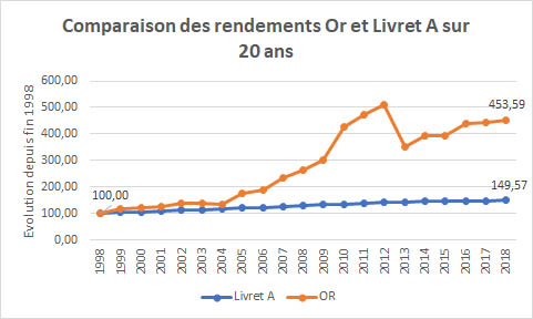 Performances relatives sur 20 ans entre un placement en or et un Livret A