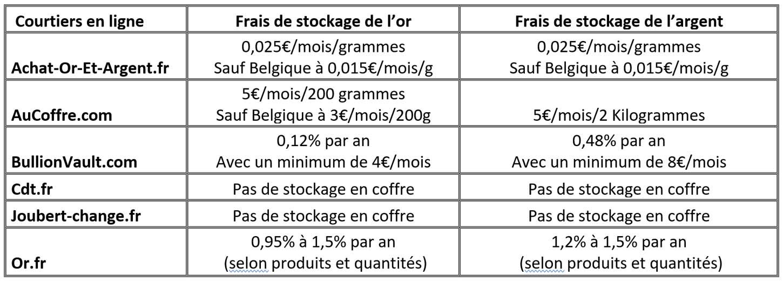 Tableau comparatif sur les frais de stockage de l'or et de l'argent