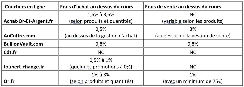 Comparaison des frais d'achat et de vente des métaux précieux chez les courtiers en ligne